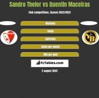 Sandro Theler vs Quentin Maceiras h2h player stats