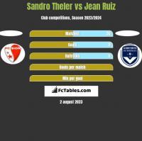 Sandro Theler vs Jean Ruiz h2h player stats
