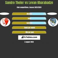 Sandro Theler vs Levan Kharabadze h2h player stats
