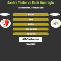 Sandro Theler vs Becir Omeragic h2h player stats