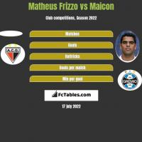 Matheus Frizzo vs Maicon h2h player stats