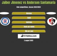 Jaiber Jimenez vs Anderson Santamaria h2h player stats