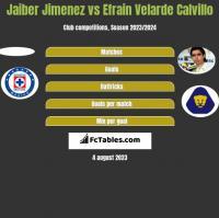 Jaiber Jimenez vs Efrain Velarde Calvillo h2h player stats