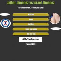 Jaiber Jimenez vs Israel Jimenez h2h player stats