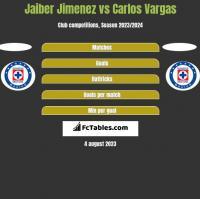 Jaiber Jimenez vs Carlos Vargas h2h player stats