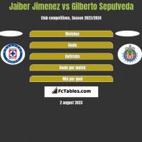 Jaiber Jimenez vs Gilberto Sepulveda h2h player stats