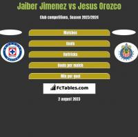 Jaiber Jimenez vs Jesus Orozco h2h player stats