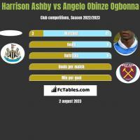 Harrison Ashby vs Angelo Obinze Ogbonna h2h player stats