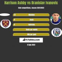 Harrison Ashby vs Branislav Ivanović h2h player stats