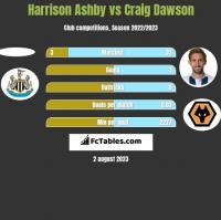 Harrison Ashby vs Craig Dawson h2h player stats