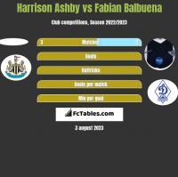 Harrison Ashby vs Fabian Balbuena h2h player stats