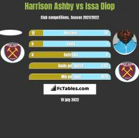 Harrison Ashby vs Issa Diop h2h player stats