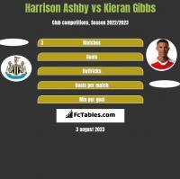 Harrison Ashby vs Kieran Gibbs h2h player stats