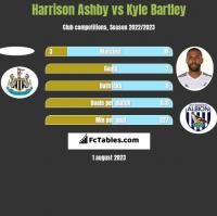 Harrison Ashby vs Kyle Bartley h2h player stats