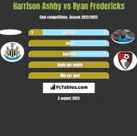 Harrison Ashby vs Ryan Fredericks h2h player stats