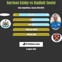 Harrison Ashby vs Vladimir Coufal h2h player stats