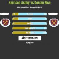 Harrison Ashby vs Declan Rice h2h player stats