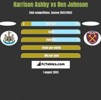 Harrison Ashby vs Ben Johnson h2h player stats