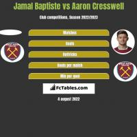 Jamal Baptiste vs Aaron Cresswell h2h player stats