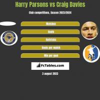 Harry Parsons vs Craig Davies h2h player stats