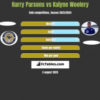 Harry Parsons vs Kaiyne Woolery h2h player stats