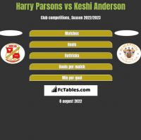 Harry Parsons vs Keshi Anderson h2h player stats