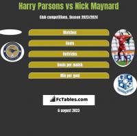 Harry Parsons vs Nick Maynard h2h player stats