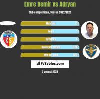 Emre Demir vs Adryan h2h player stats