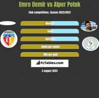 Emre Demir vs Alper Potuk h2h player stats