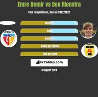 Emre Demir vs Ben Rienstra h2h player stats