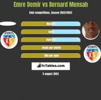Emre Demir vs Bernard Mensah h2h player stats