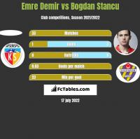 Emre Demir vs Bogdan Stancu h2h player stats