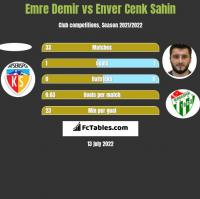 Emre Demir vs Enver Cenk Sahin h2h player stats