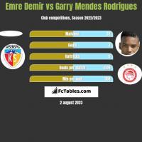 Emre Demir vs Garry Mendes Rodrigues h2h player stats