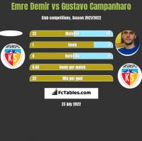 Emre Demir vs Gustavo Campanharo h2h player stats