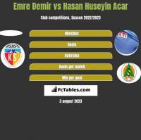 Emre Demir vs Hasan Huseyin Acar h2h player stats