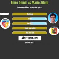Emre Demir vs Mario Situm h2h player stats