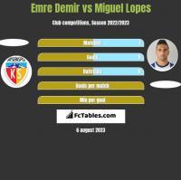 Emre Demir vs Miguel Lopes h2h player stats