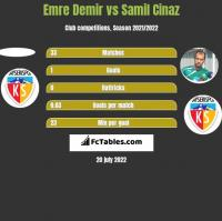Emre Demir vs Samil Cinaz h2h player stats