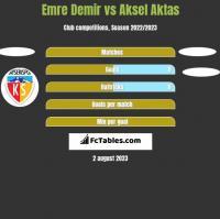 Emre Demir vs Aksel Aktas h2h player stats