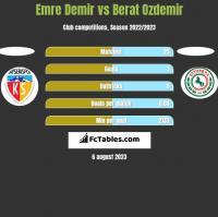 Emre Demir vs Berat Ozdemir h2h player stats