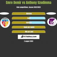 Emre Demir vs Anthony Uzodimma h2h player stats