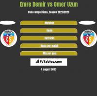 Emre Demir vs Omer Uzun h2h player stats