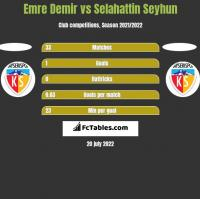 Emre Demir vs Selahattin Seyhun h2h player stats