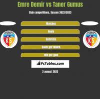 Emre Demir vs Taner Gumus h2h player stats