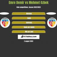 Emre Demir vs Mehmet Ozbek h2h player stats