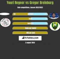 Youri Regeer vs Gregor Breinburg h2h player stats