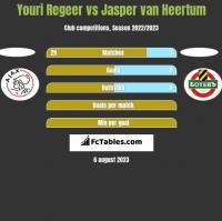Youri Regeer vs Jasper van Heertum h2h player stats