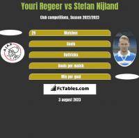 Youri Regeer vs Stefan Nijland h2h player stats