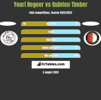 Youri Regeer vs Quinten Timber h2h player stats